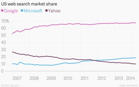 Us Web Search Market Share Google Microsoft Yahoo Chartbuilder