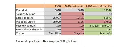 Precios 1990 2021