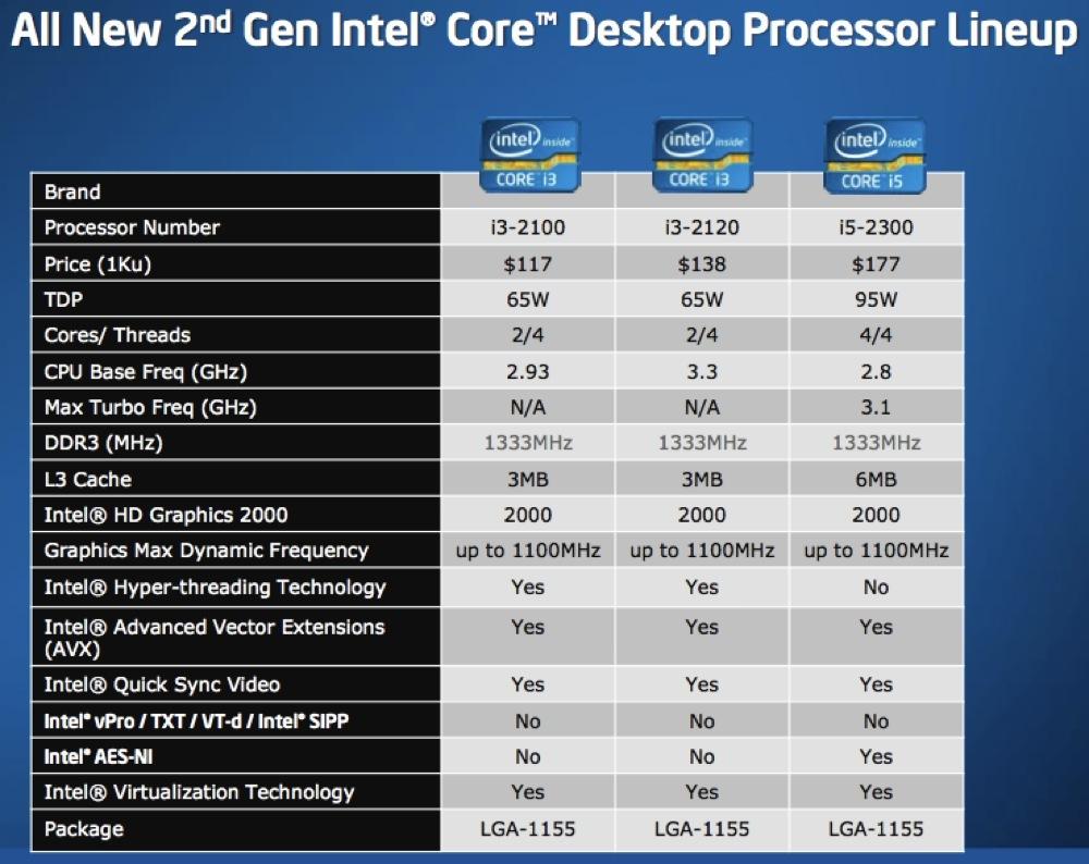 Foto de Intel Core i3, i5 e i7 2nd Gen, presentación (11/36)