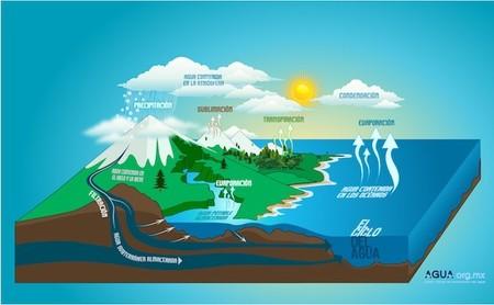 ¿Es verdad que el agua de la Tierra sigue un ciclo y, por tanto, es siempre la misma?