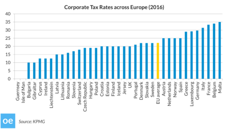 Oe Graph Corporate Tax 160823