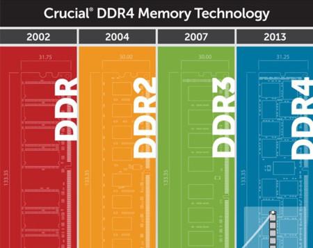 DDR4 quiere empezar a mostrar todo su potencial tan pronto como pueda