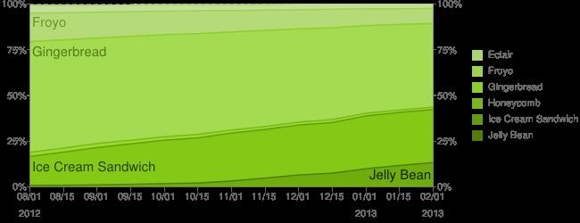 Distribución de versiones Android en Febrero de 2013