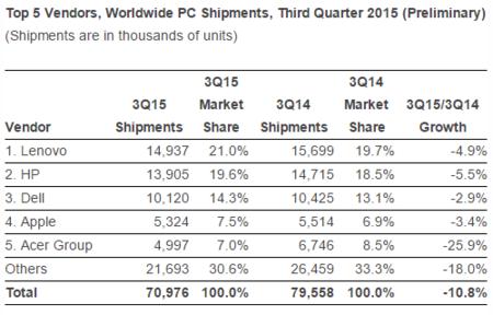 Idc Pc Shipments Q3 2015