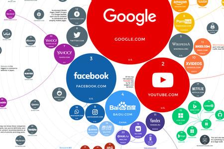 Las 100 páginas webs más visitadas del planeta, ilustradas en este estupendo gráfico