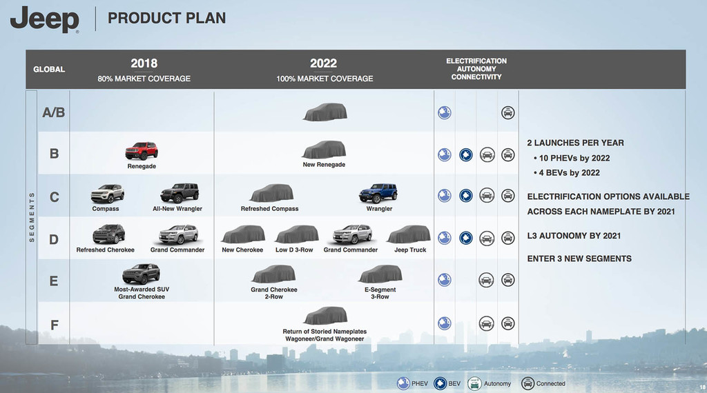 Jeep Plan Producto