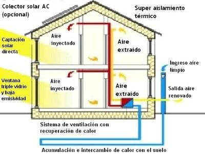 Passivhaus, casas que se mantienen solas a 20º centígrados