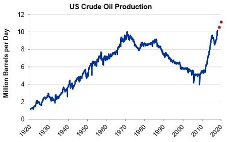 Us Crude Oil Production