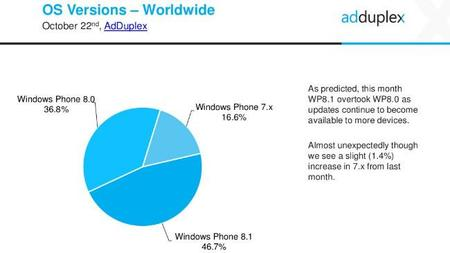 Windows Phone 8.1 ya está en el 47% de los dispositivos y supera al fin a Windows Phone 8