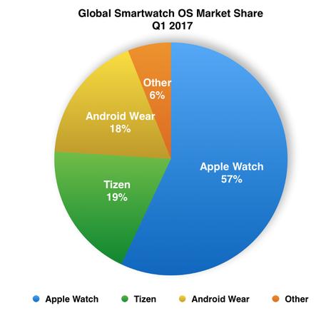 Samsung Smartwatch Tizen Market Share