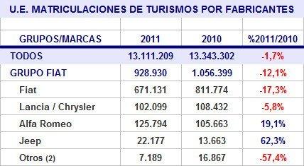 ue-matriculaciones-2011-marcas-fiat.jpg
