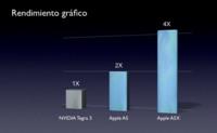nVidia pide pruebas a Apple de que el A5X sea cuatro veces más potente que Tegra 3