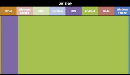 Sistemas operativos en 2015