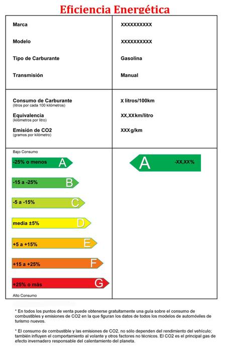 Categorías de eficiencia según el IDAE