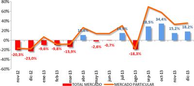 Ventas de coches en España en 2013, análisis a fondo