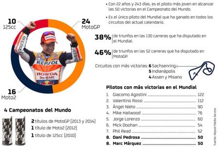 Marc Marquez 50 Victorias