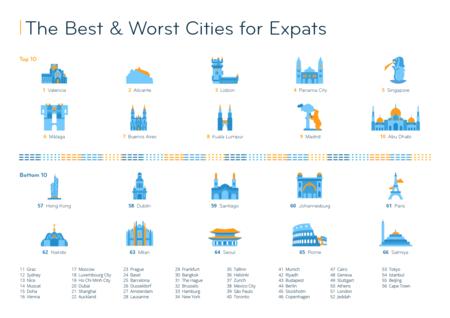 Resultados del Expat City Ranking 2020, realizado por InterNations.