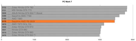 AMD R9 280X Benchmarks