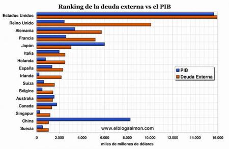 Un ranking de la deuda externa global y su comparación con el PIB