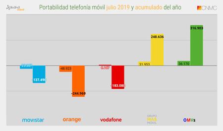 Portabilidad Telefonia Movil Julio 2019 Y Acumulado Del Ano