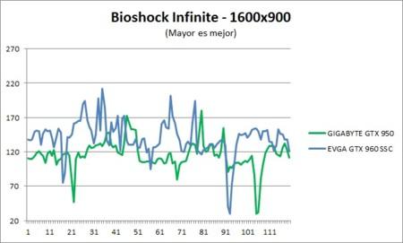 Benchmark Bioshock 1600x900