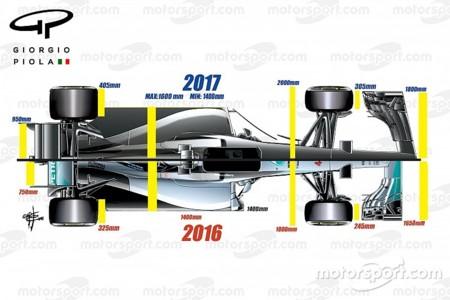 F1 2016vs2017