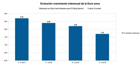 Evolucion Crecimiento Zona Euro Interanual