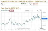 España, asediada por los peligros financieros se acerca a un rescate total