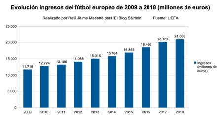 Ingresos Futbol Europeo 2009 A 2018