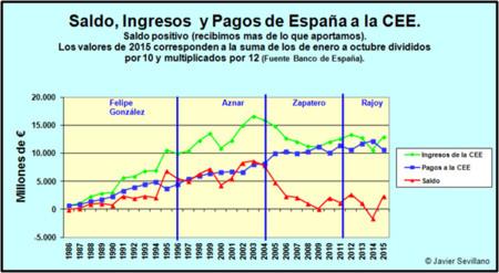 Balance ingresos y gastos CEE