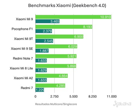Bencharmks Xiaomi Geekbench
