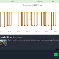 Cómo ver el historial de precios de un juego de Steam