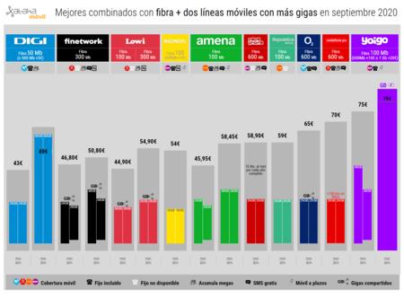 Mejores Combinados Con Fibra Dos Lineas Moviles Con Mas Gigas En Septiembre 2020