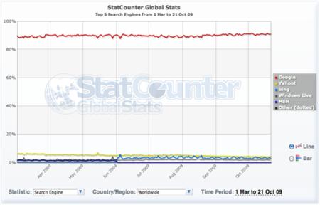 Bing por el mundo, aún por debajo de Yahoo!