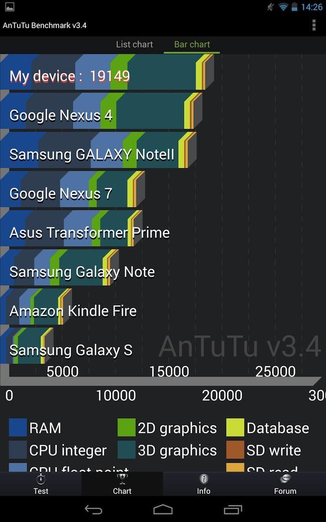 Foto de Pruebas de rendimiento Nexus 7 (2013) (1/9)