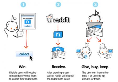 """Con Notes, Reddit pasa a tener su propia """"moneda"""""""