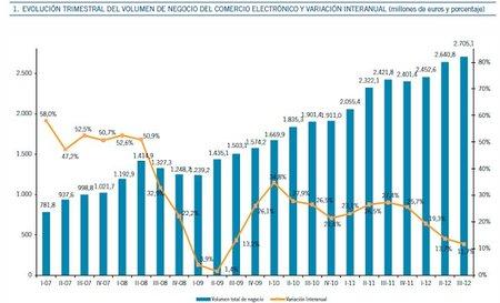 ¿Por qué el comercio electrónico sigue batiendo récords trimestre tras trimestre?