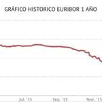 El euribor acaba febrero en terreno negativo por primera vez en su historia