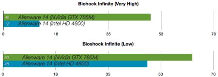 Alienware 14 benchmarks