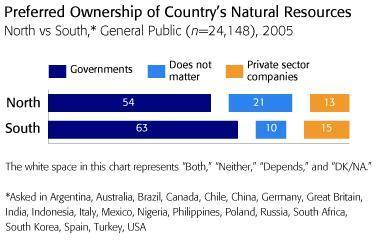 ¿Propiedad estatal o propiedad privada?