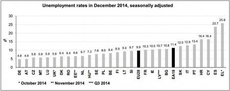 El desempleo español al final del 2014, según Eurostat