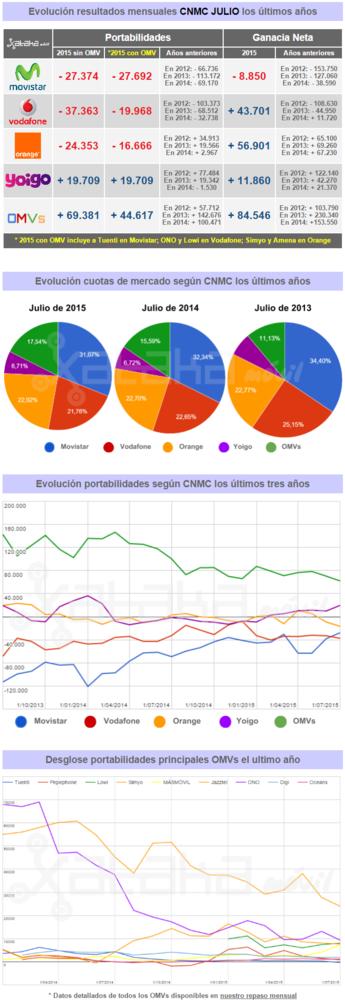 Resultados Cnmc Julio 2015