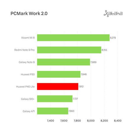 Huawei P40 Lite Pcmark