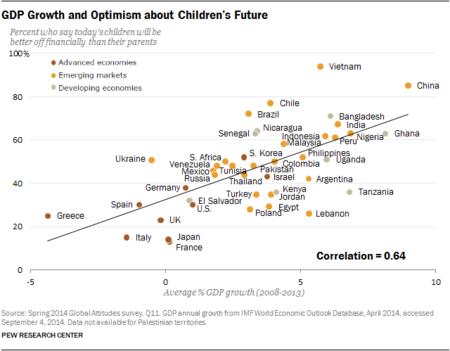 Pew: los niños vivirán mejor