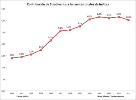 Stradivarius Ventas Totales Inditex