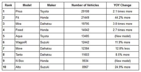 ranking-japon-enero-2012.jpg