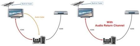 HDMI ARC, ¿qué tipo de conexión es?