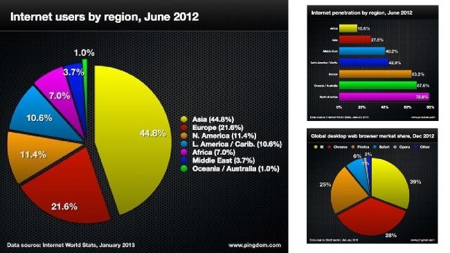 Tras 2012, existen más de seiscientos millones de sitios web y más de dos mil millones de usuarios de Internet en el mundo