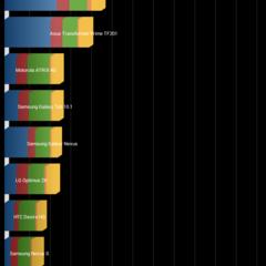 Foto 10 de 20 de la galería wiko-ridge-4g-benchmarks-1 en Xataka Android