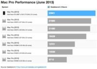 Geekbench recibe las primeras pruebas de rendimiento del nuevo Mac Pro